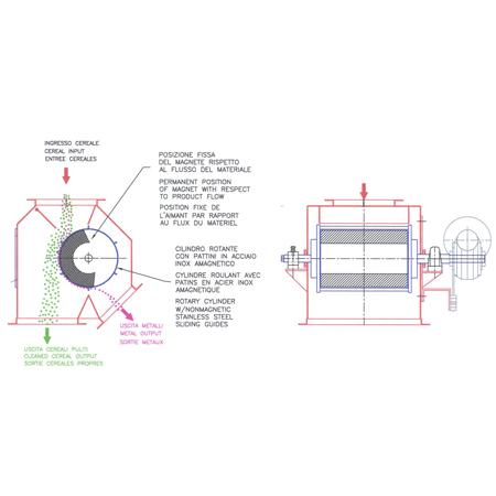 Cimas - Deferrizzatore mod. DPM - 3