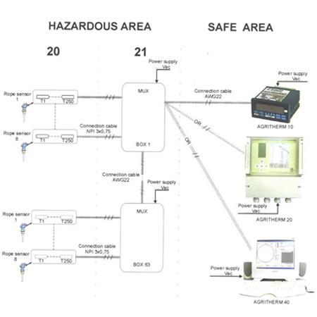 Cimas - Misura e Controllo Temperatura per Silos - 1